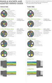 7way trailer wiring diagram on wiringguides u2013 wiring diagram