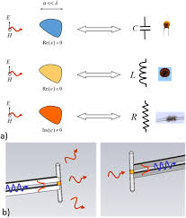 enabling a new degree of wave control with metamaterials a