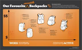 our favourite versatile backpacks carryology exploring better
