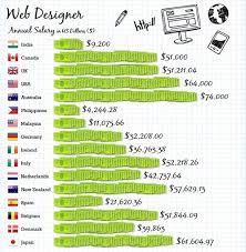 highest salaries globally u2013 where should you work