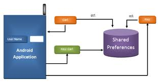 android sharedpreferences exle shared preferences for persistence eluminous technologies