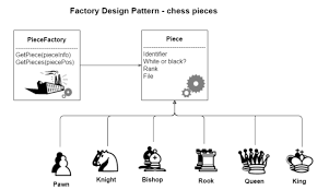 factory design pattern factory and builder design pattern for chess pieces creation