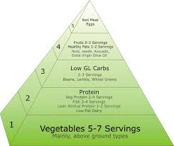 a healthy food pyramid for a balanced diet secrets of healthy eating