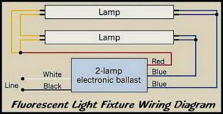 how to change a fluorescent light fixture how to change a fluorescent light fixture fooru me