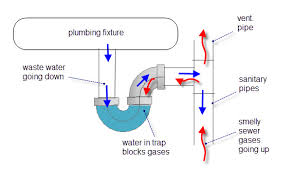 How Plumbing Works What U0027s That Funny Smell U2013 Plumbing St Paul