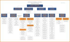Org Chart Template Excel Word Organizational Chart Template Thebridgesummit Co
