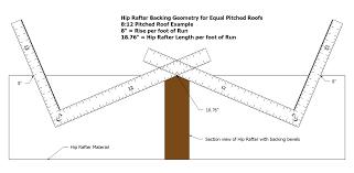 Irregular Hip Roof Framing Roof Framing Geometry October 2014