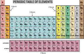 The Elements Of The Periodic Table Families And Periods Of The Periodic Table Ck 12 Foundation