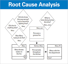 Root Cause Analysis Excel Template Root Cause Analysis Template 9 Free For Pdf