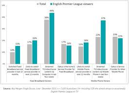 epl broadcast will english premier league viewers switch to optus adnews