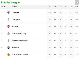premier league results table and fixtures league cup table results fixtures football portugal drkzms