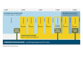 architektur duales studium duale studiengänge ostbayerische technische hochschule regensburg