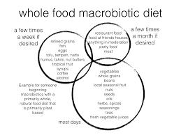 macrobiotic diet chi energy holistic therapies