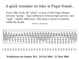 Puget Sound Tide Table Puget Sound Oceanography Ppt Online Download