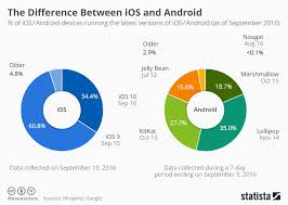 android users chart the difference between ios and android statista