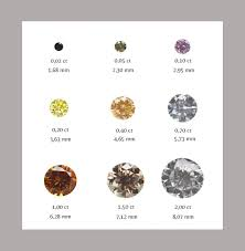 diamond clarity chart scale natural colour diamonds and the 4 cs
