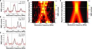 color spectrum energy levels magnetic resonance spectroscopy of an atomically thin material
