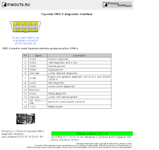 hyundai obd ii diagnostic interface pinout diagram pinoutguide com