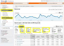 sales keywords google analytics goal tracking u0026 keywords