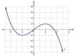 properties of functions boundless algebra