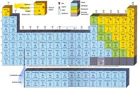 New Periodic Table 8th Grade Science Book Best Solutions Of 8th