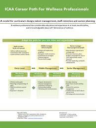 career development plans international council on active aging