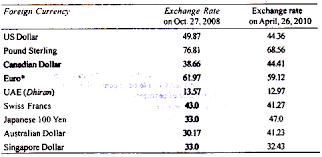 compare bureau de change exchange rates brokerage ratings pip forex foreign exchange rates