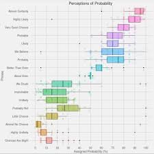perceptions of probability the do loop