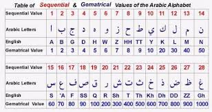 what is a numeral gematrical value of the arabic alphabets