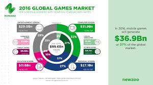 video game quote database the global games market 2016 per region u0026 segment newzoo