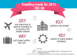 summer holidays 2015 where and how will travel
