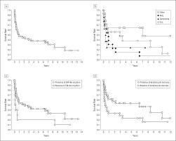 prognostic factors of paraneoplastic pemphigus dermatology