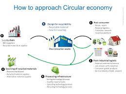 Ikea Circular Rugs Ikea U0027s Commitment To Reverse Logistics U0026 Supply Chain