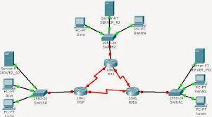 tutorial completo de cisco packet tracer laboratório prático com roteadores cisco packettracer completo