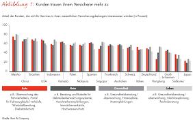 si e bain b bain studie deutsche sind in sachen versicherungen
