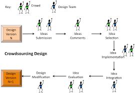 crowdsourcing design crowdsourcing design as collective intelligence design