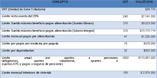 base retenciones en la fuente en colombia 2016 límites máximos en materia tributaria año 2016 serhos bpo