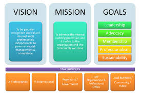 vision and mission the institute of auditors philippines vision mission