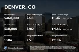 infographic california real estate market improvingthe denver co real estate market trends