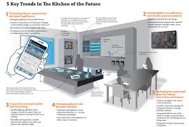 The Kitchen Design Centre What Will The Kitchen Of The Future Look Like Builder Magazine