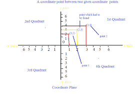 coordinate of a point between two points math tutorcircle com