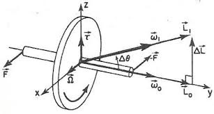 understanding gyroscopes reading feynman