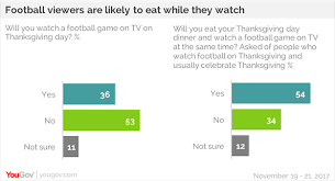 yougov most thanksgiving dinners will be free of political arguments
