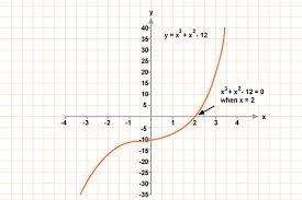 bbc gcse bitesize cubic graphs