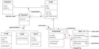 tutorialspoint uml class diagram practical uml a hands on introduction for developers