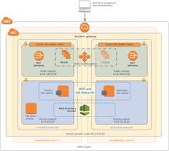 microsoft sql server on aws u2013 amazon web services