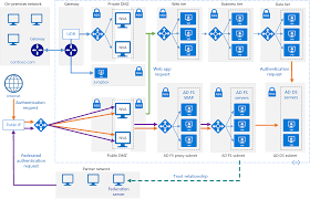 implementing active directory federation services ad fs in azure