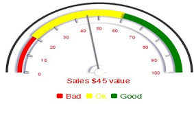 Excel Speedometer Template How To Mockup Dials Speedometer Gauges For Dashboards
