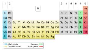 Alkaline Earth Metals On The Periodic Table Chemistry11mrstandring The Major Divisions Of The Periodic Table