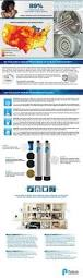 pelican water 10 gpm whole house water filtration and natursoft